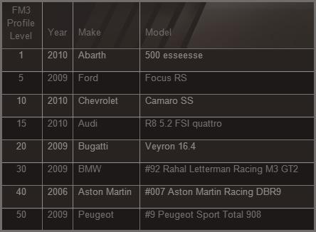 FM3 profile chart
