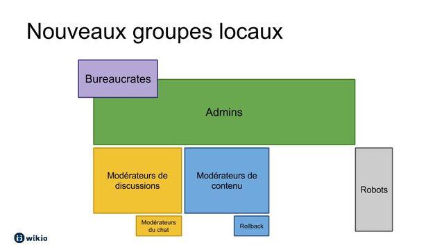 Fichier:NouveauxGroupesUtilisateurs.jpg