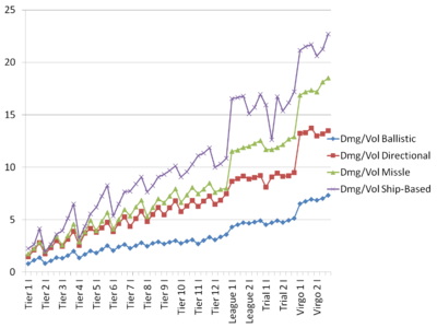 Dmg per vol chart