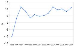 Image-Belarusion GDP grow (1995-~2008)