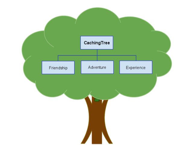 File:Cachingtree.png