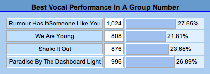 File:19 Best Vocal Performance In A Group Number.png