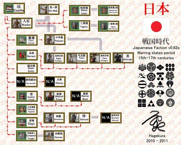 File:Japanesetechtree.jpg