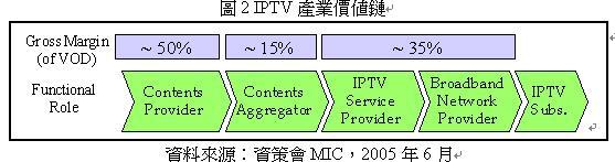 檔案:產業價值鏈.JPG