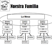 Nuestra Familia chart