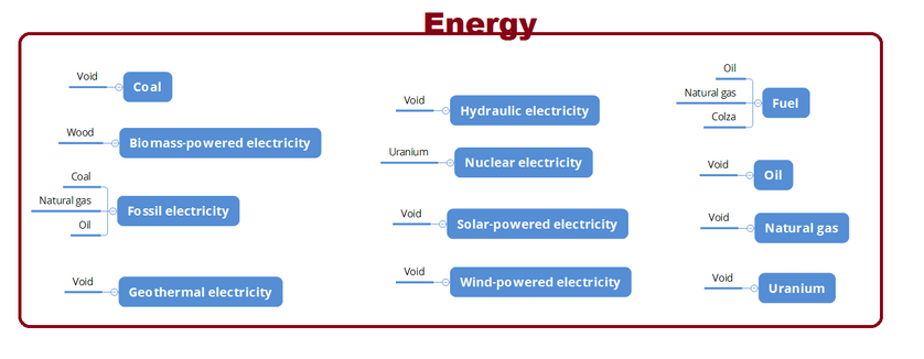 Energy Sector needs