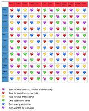Heart monitor-star signs