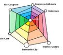 The Hexagon of Felcity