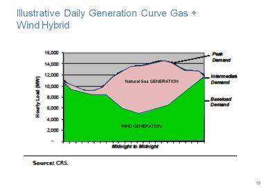 Gas Wind hybrid