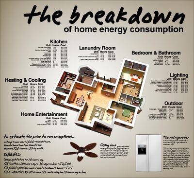 HomeEnergyUsage