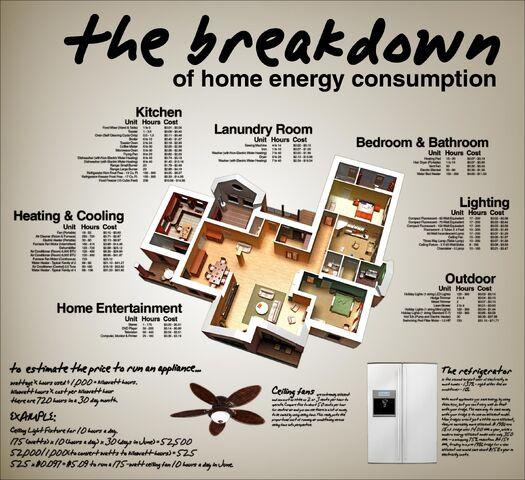 File:HomeEnergyUsage.jpg