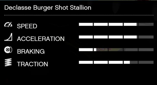 File:BurgerShotStallion-GTAV-RSCStats.png