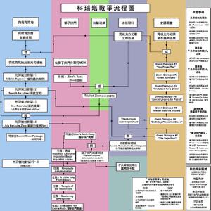 War in Kryta flow chart CHT