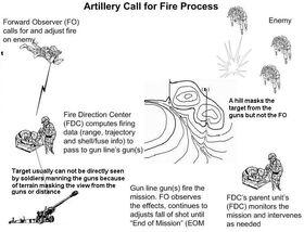 Artillery call