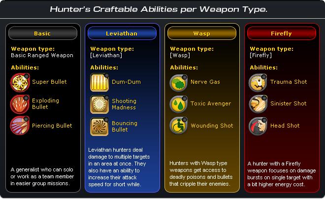 Hunter abilities