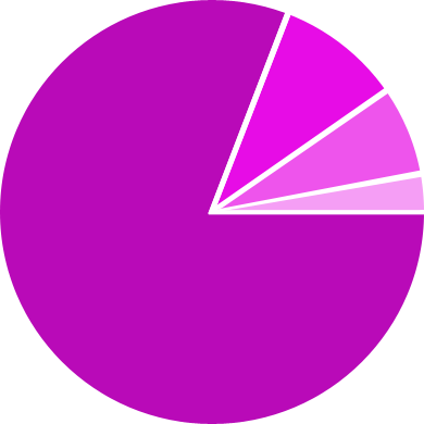 File:Demographic Chart - Layout.png