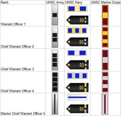 UNSC WO chart