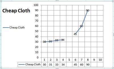 Graph Cheap Cloth
