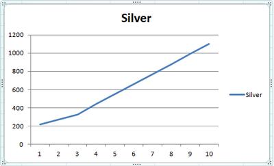 Graph Silver