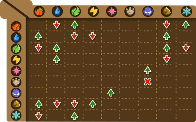 File:Skill strength chart.png