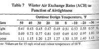 Air Changes Per Hour