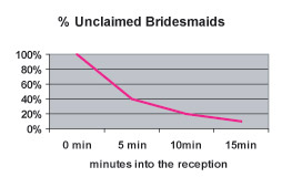 UnclaimedBridesmaids