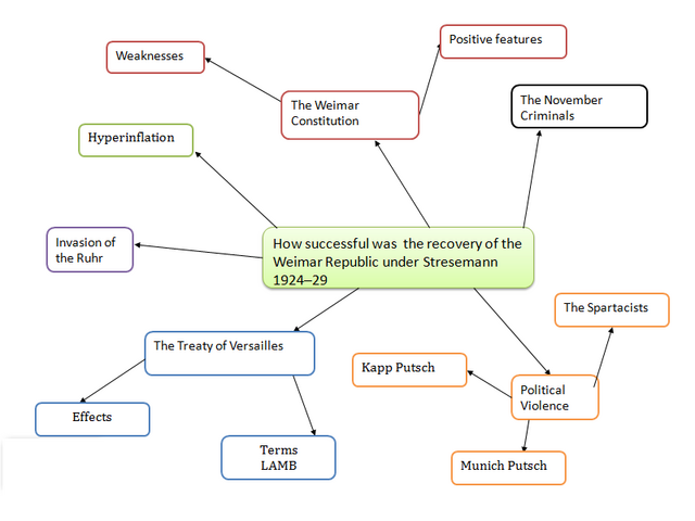 File:Mind map 2.png