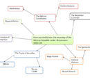Germany Revision Mind Maps