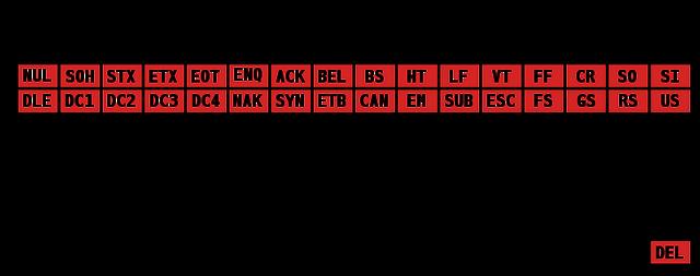File:ASCII Code Chart.png