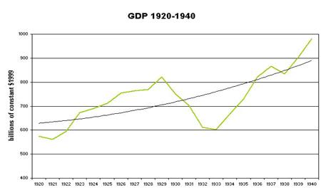 USA GDP 1920-1940