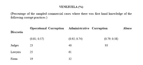 Corrupt Practices Venezula