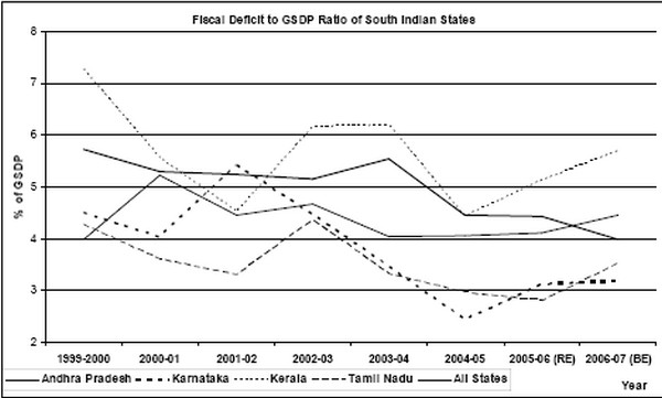 South Indian States Fiscal Deficit
