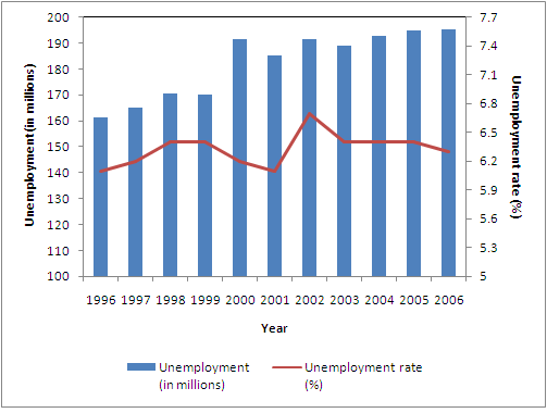 File:Unemployment2.PNG
