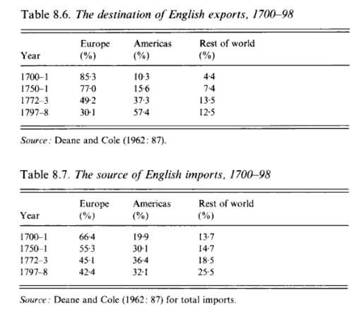 Destination of English Exports