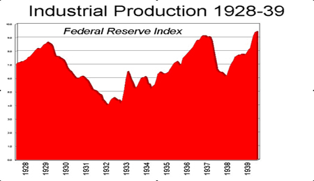 Industrial Production 1928-39