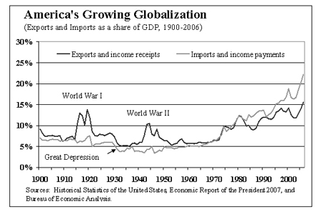 Growing Globalisation of US