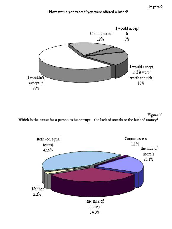 Public Opinion Bulgaria 6