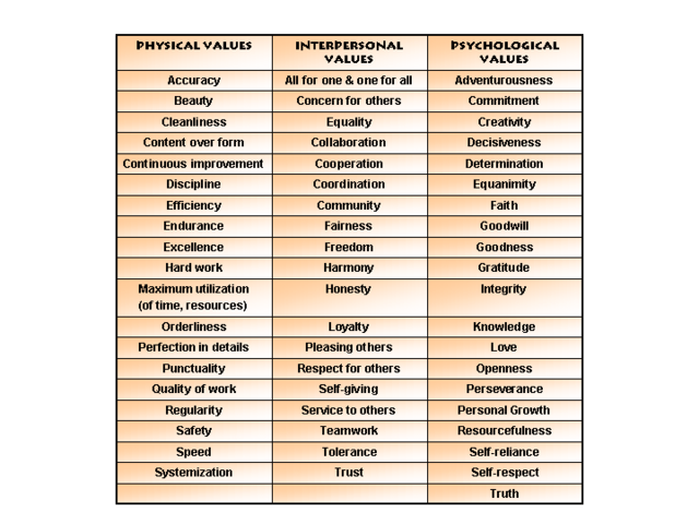 File:PersonalValues.png