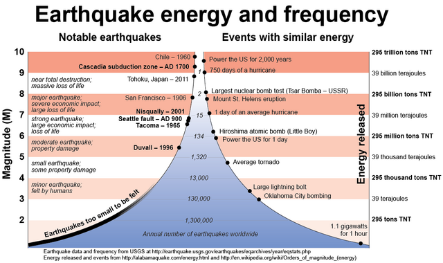 File:Earthquake-Energy-and-Frequency.png