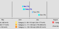 2017 Atlantic hurricane season (SM - Updated)