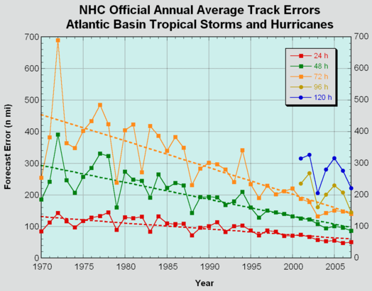 File:NHC Atlantic Forecast Error Trends.png