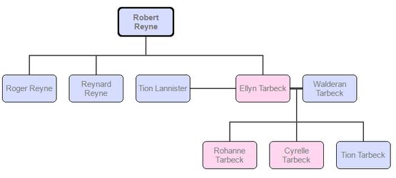 House Reyne Family Tree