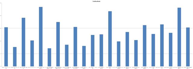 File:Chart CowboyBoots.png