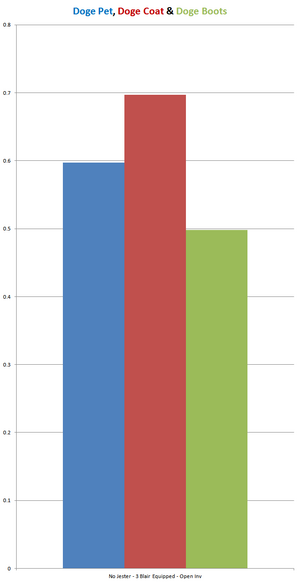 Chart DogePetCoatBoots