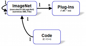 ImageNetsExecutionFromCode