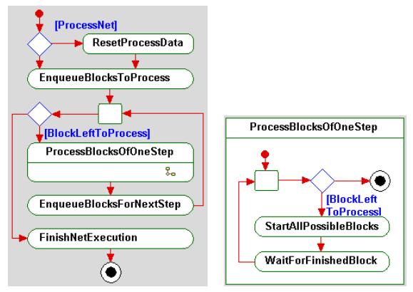 ProcessNet