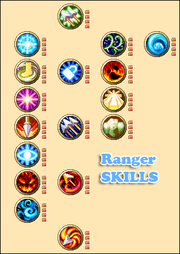 Ranger-Skills