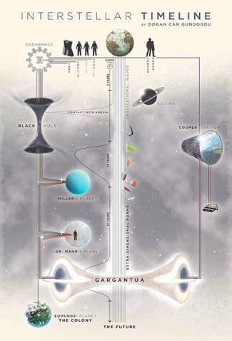File:Interstellar timeline outline.jpg