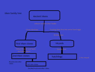 Irken family tree