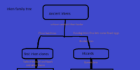 Invader Blue's Family Tree